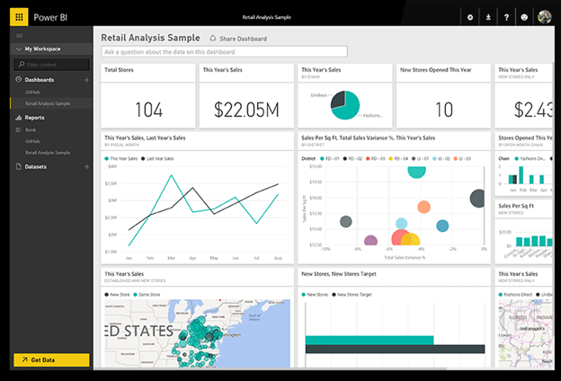 Power Bi Data Visualization